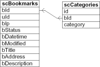 database structure of scuttle