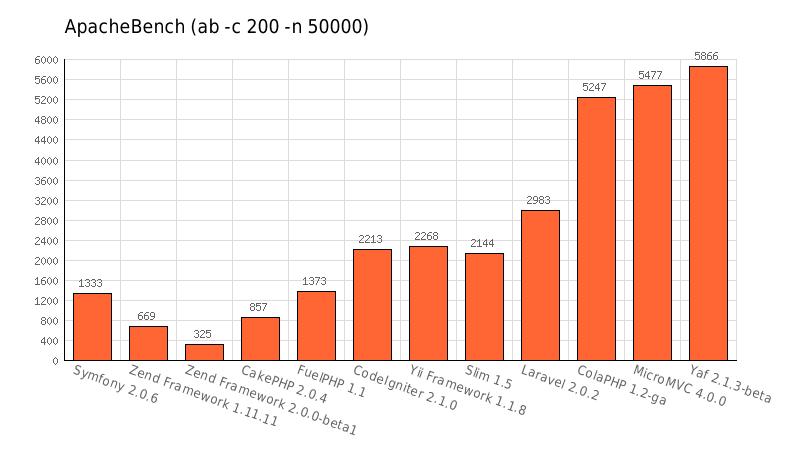 ab-c200-n50000