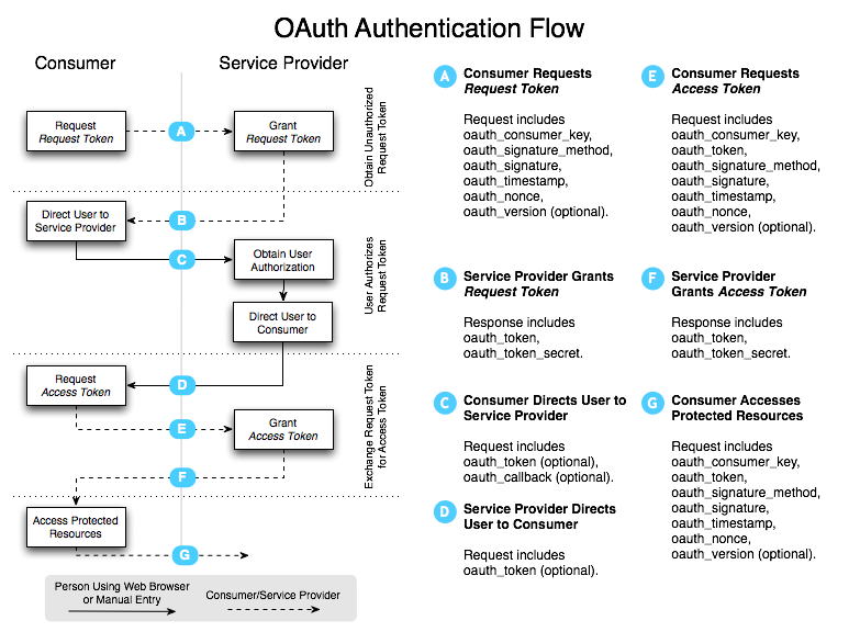 OAuth-Authentication-Flow-Diagram
